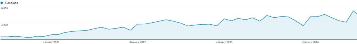 SEO Traffic Growth